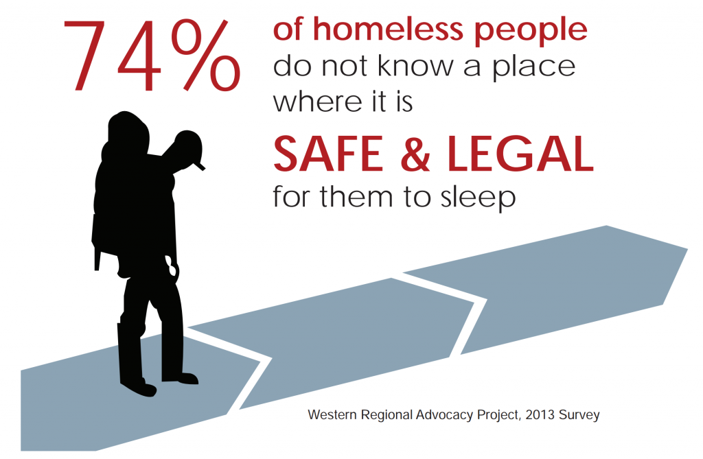 74 percent of homeless people don't know of a safe and legal place to sleep