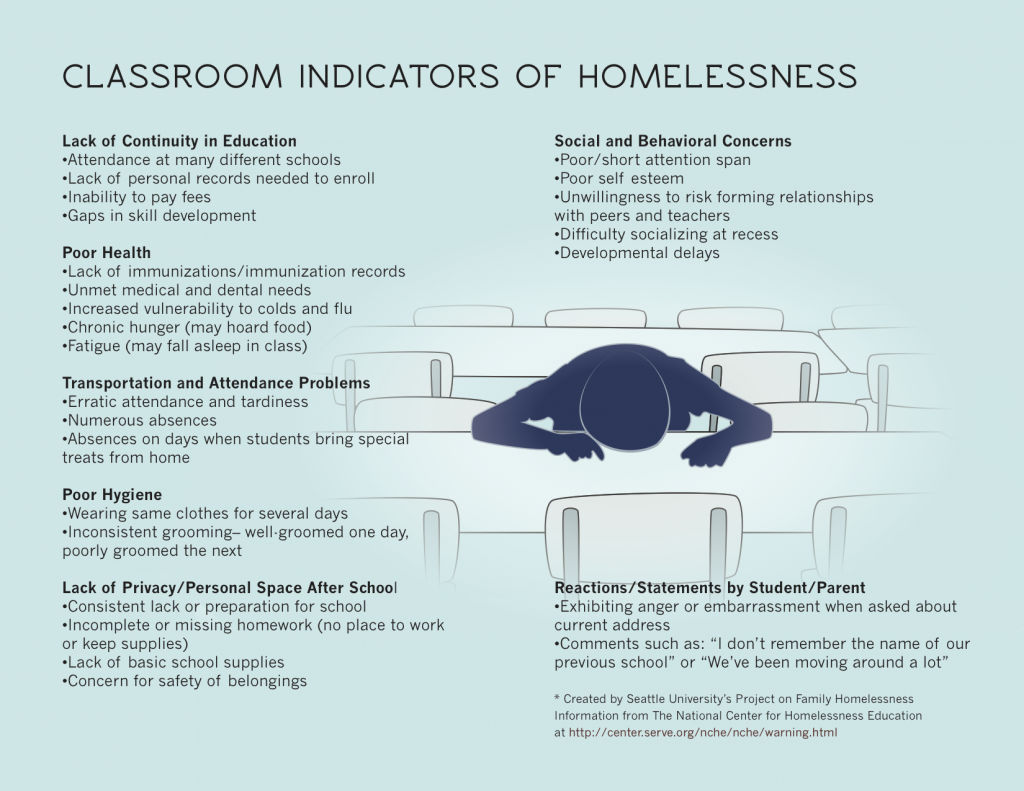 Classroom indicators of homelessness infographic