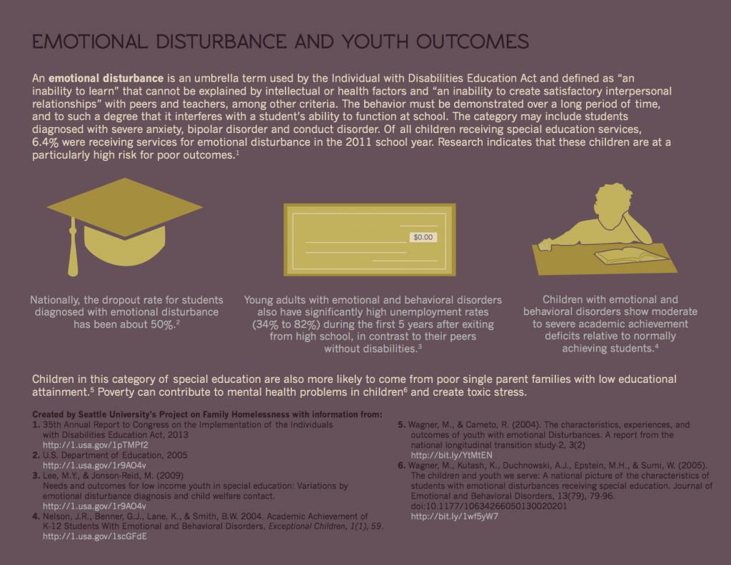 Emotional Disturbance infographic