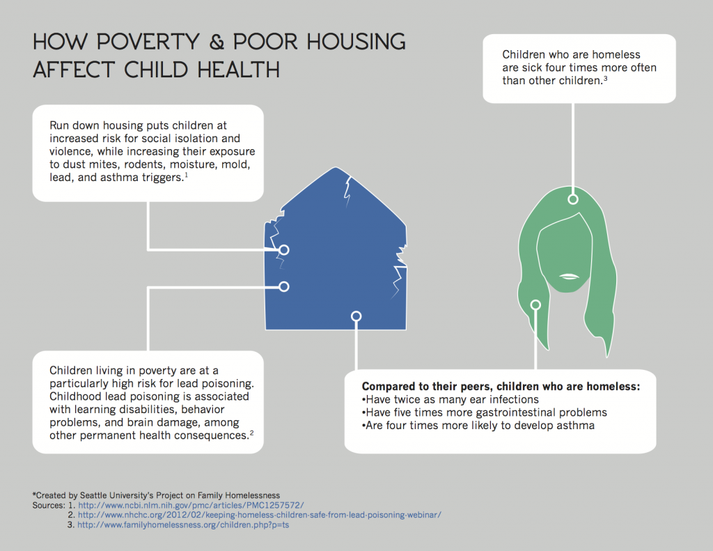 How Poverty and Poor Housing Affect Children graphic