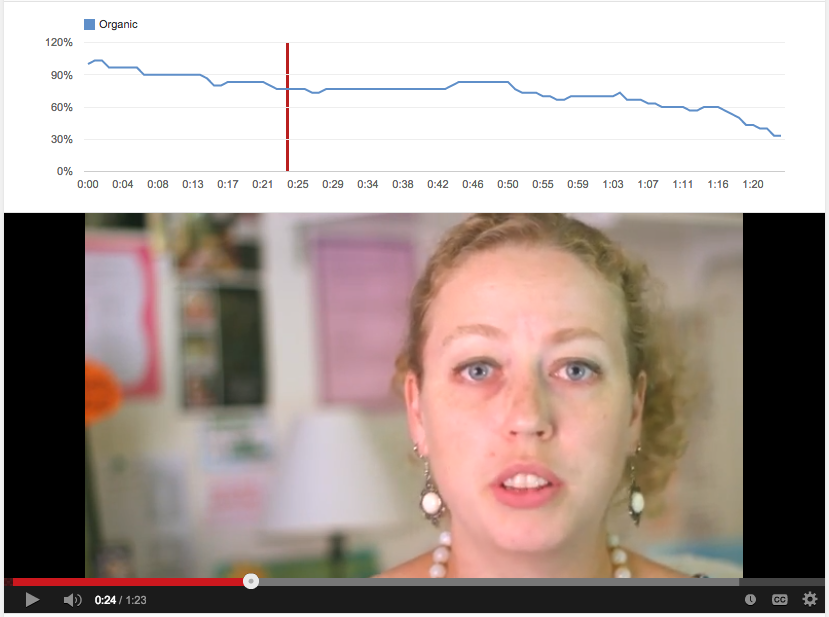 YouTube's powerful Analytics tools allow you to see at what point viewers stop watching a video.