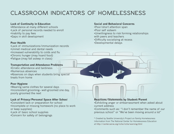indicators of homelessness infographic
