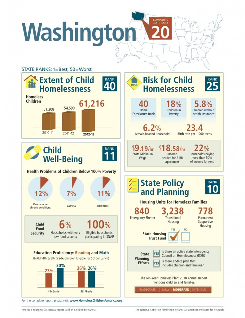 The National Center on Family Homelessness reports that Washington ranks 10th in the country for state policy and planning around family homelessness. The fact that we have a Housing Trust Fund to create safe, affordable homes contributed to this positive ranking. Yet last year the state legislature made no investment in affordable housing through this fund.