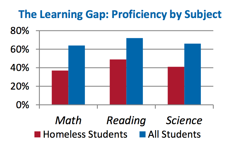 Learning gap chart