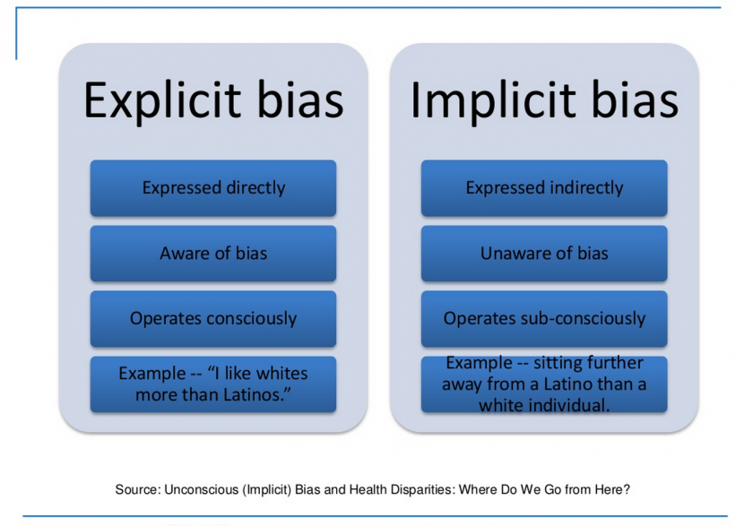 Both implicit and explicit bias shape differences in opportunity for different groups of people. Image from Center for Social Inclusion.