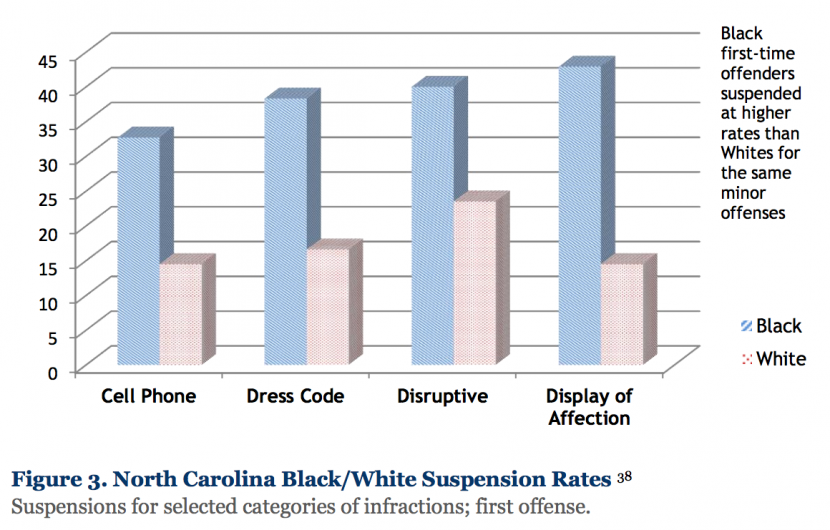 Of all first-time offenders for the following offenses, the black students received far more suspensions. Chart from National Education Policy Center.