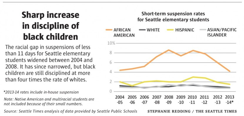 Despite the good intentions of so many teachers and school policy makers, stats like these highlight the need for new approaches to school discipline. Chart from the Seattle Times.