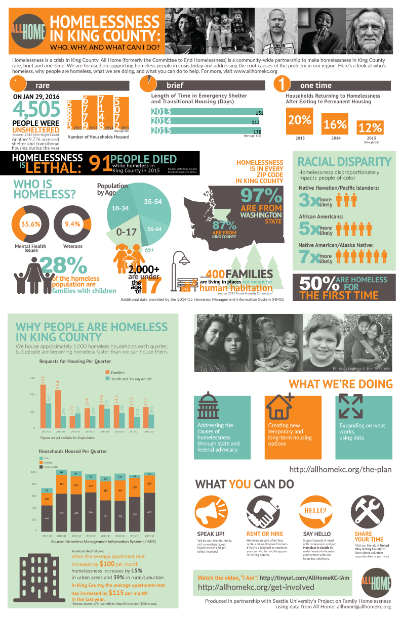 Seattle University Project on Family Homelessness and All Home created this graphic to share data about homelessness in King County. Designer Amy Phung also wrote a thoughtful blog post detailing the emotional experience of putting this graphic together.