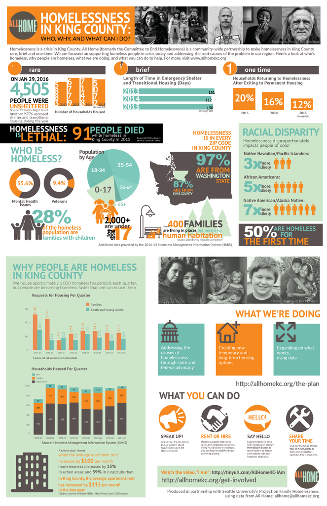 AllHomeInfographic FINAL WITH SOURCES 2316