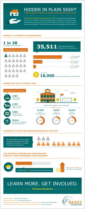 studenthomelessnessinfographic